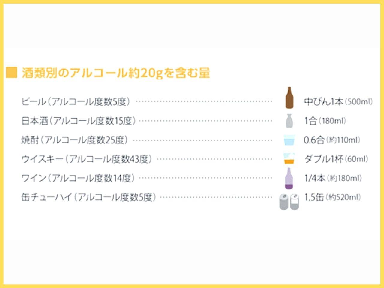 アルコール量の目安の表