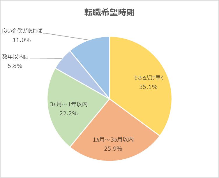 退職希望時期の円グラフ